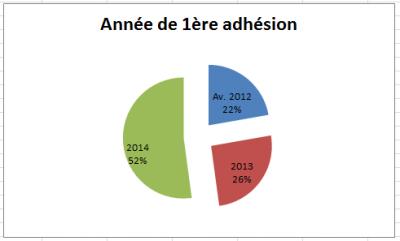 Année de 1ère adhésion en 2014